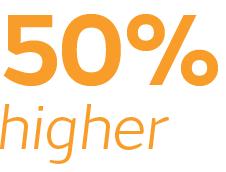 50% higher