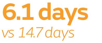6.1 days