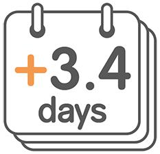 3 to 4 days